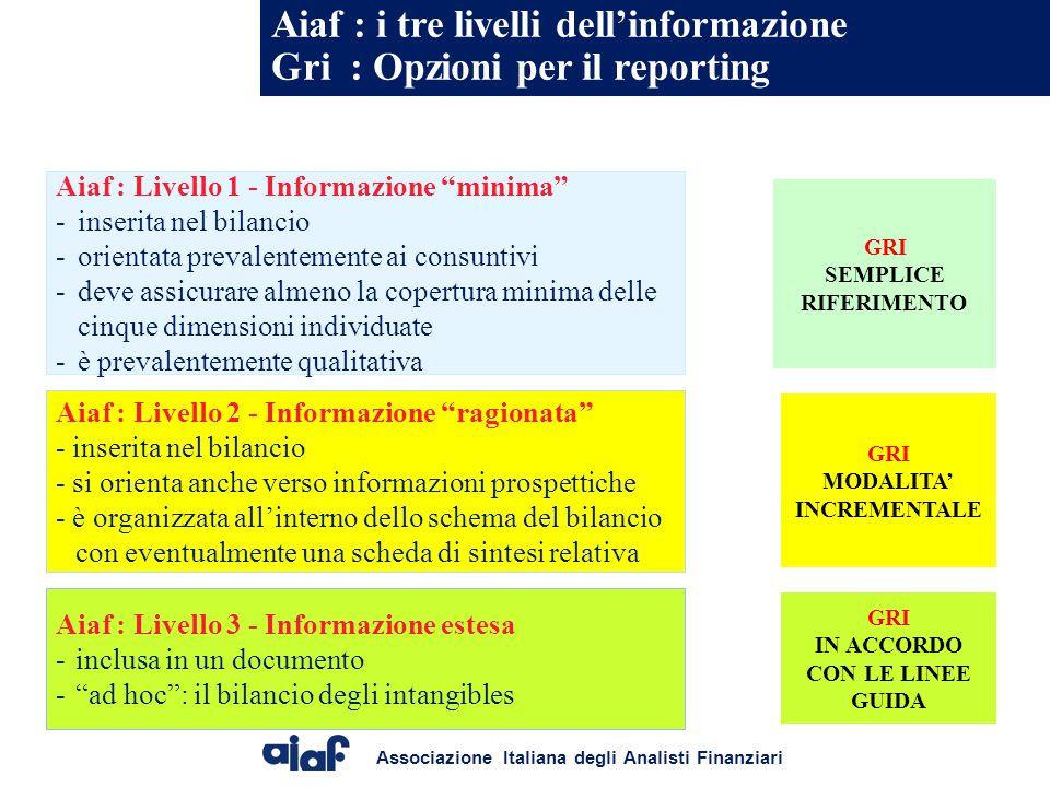 Associazione Italiana degli Analisti Finanziari Aiaf : i tre livelli dell'informazione Gri : Opzioni per il reporting Aiaf : Livello 3 - Informazione estesa -inclusa in un documento - ad hoc : il bilancio degli intangibles Aiaf : Livello 1 - Informazione minima - inserita nel bilancio - orientata prevalentemente ai consuntivi - deve assicurare almeno la copertura minima delle cinque dimensioni individuate - è prevalentemente qualitativa Aiaf : Livello 2 - Informazione ragionata - inserita nel bilancio - si orienta anche verso informazioni prospettiche - è organizzata all'interno dello schema del bilancio con eventualmente una scheda di sintesi relativa GRI SEMPLICE RIFERIMENTO GRI MODALITA' INCREMENTALE GRI IN ACCORDO CON LE LINEE GUIDA