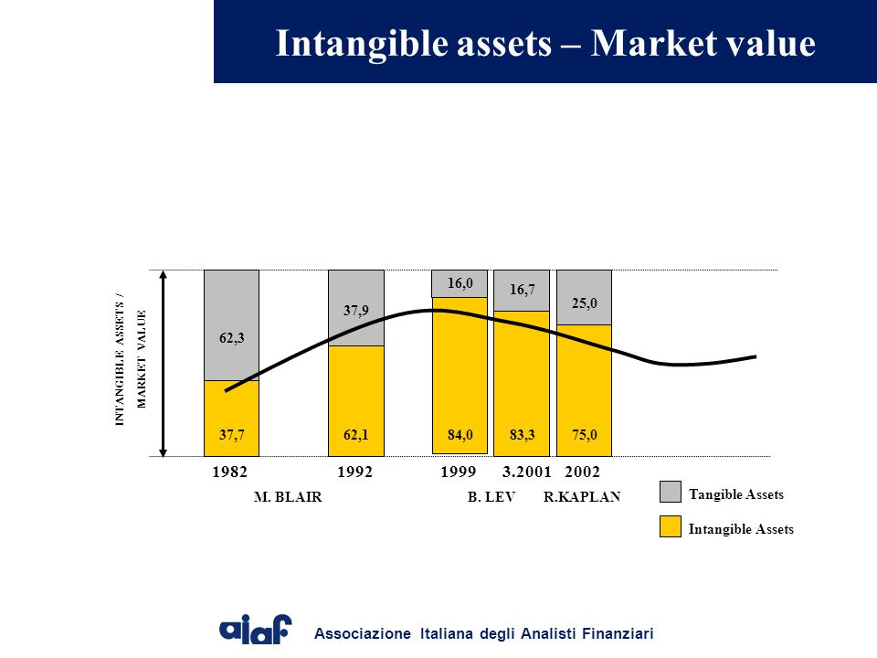 Associazione Italiana degli Analisti Finanziari A GUIDELINE FOR INTELLECTUAL CAPITAL STATEMENTS Danish Agency forTrade and Industry Knowledge Narrative Sfide del management AzioniIndicatori