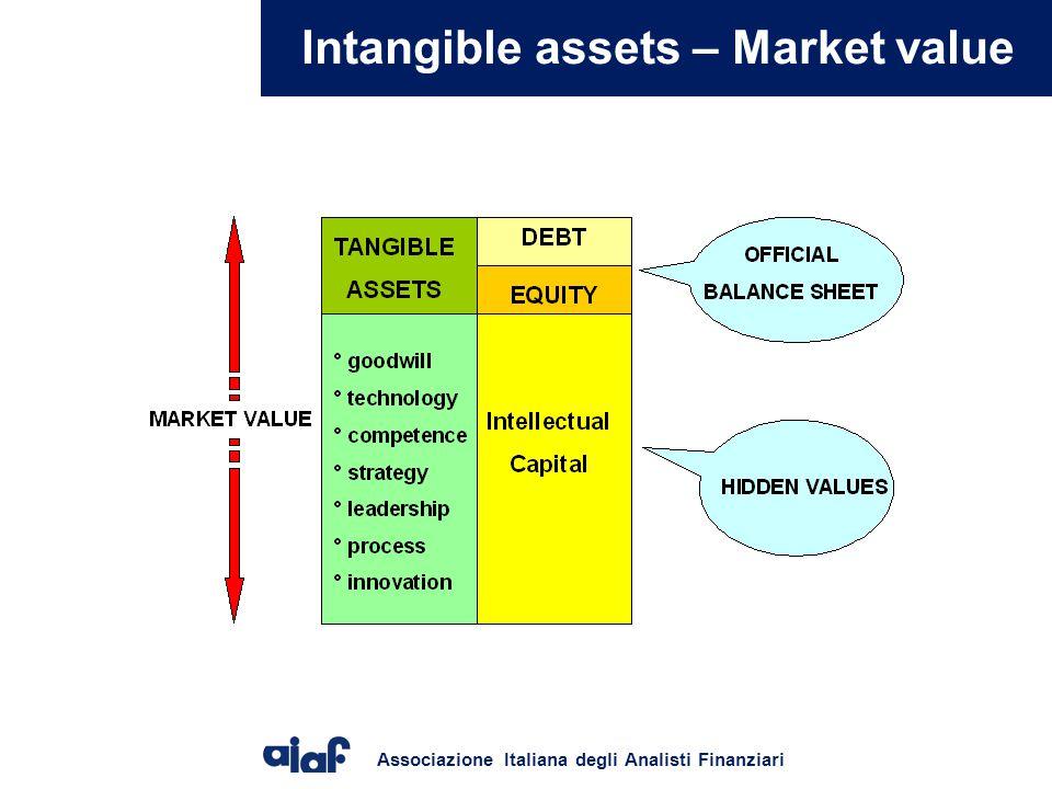 Associazione Italiana degli Analisti Finanziari Intangible assets – Market value