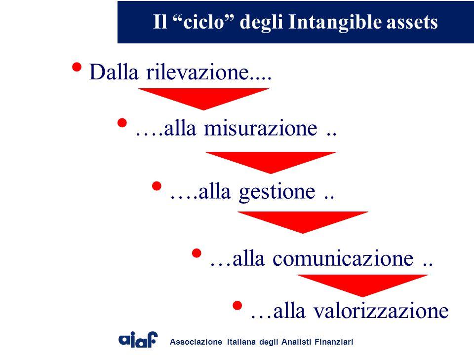Associazione Italiana degli Analisti Finanziari Dalla rilevazione....