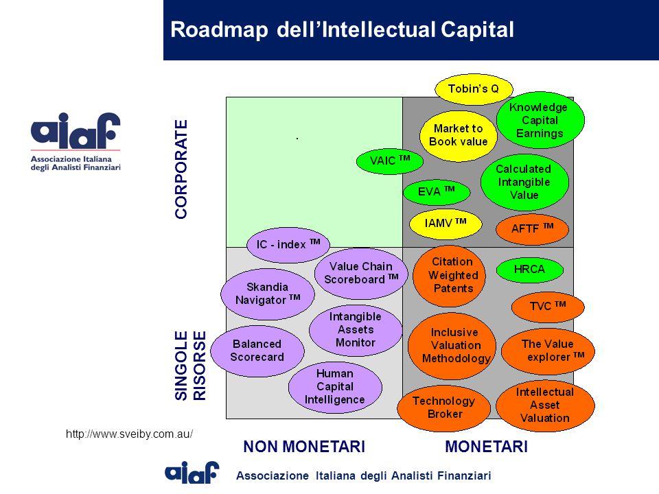 Associazione Italiana degli Analisti Finanziari Roadmap dell'Intellectual Capital NON MONETARI CORPORATE SINGOLE RISORSE MONETARI http://www.sveiby.com.au/