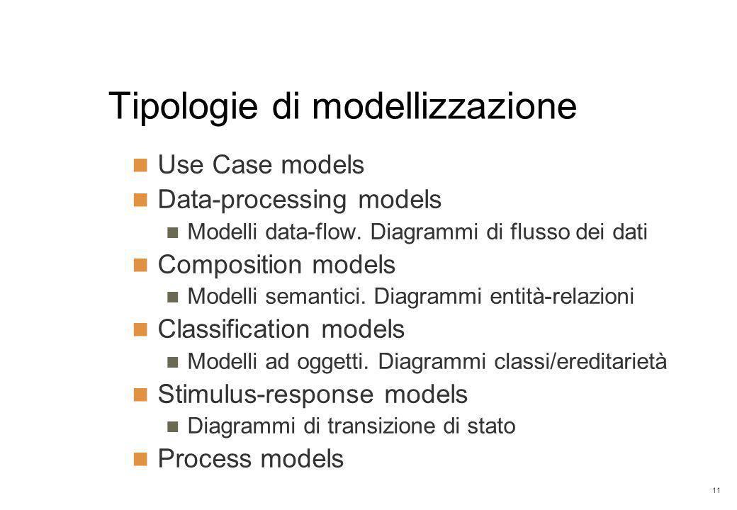 11 Tipologie di modellizzazione Use Case models Data-processing models Modelli data-flow. Diagrammi di flusso dei dati Composition models Modelli sema