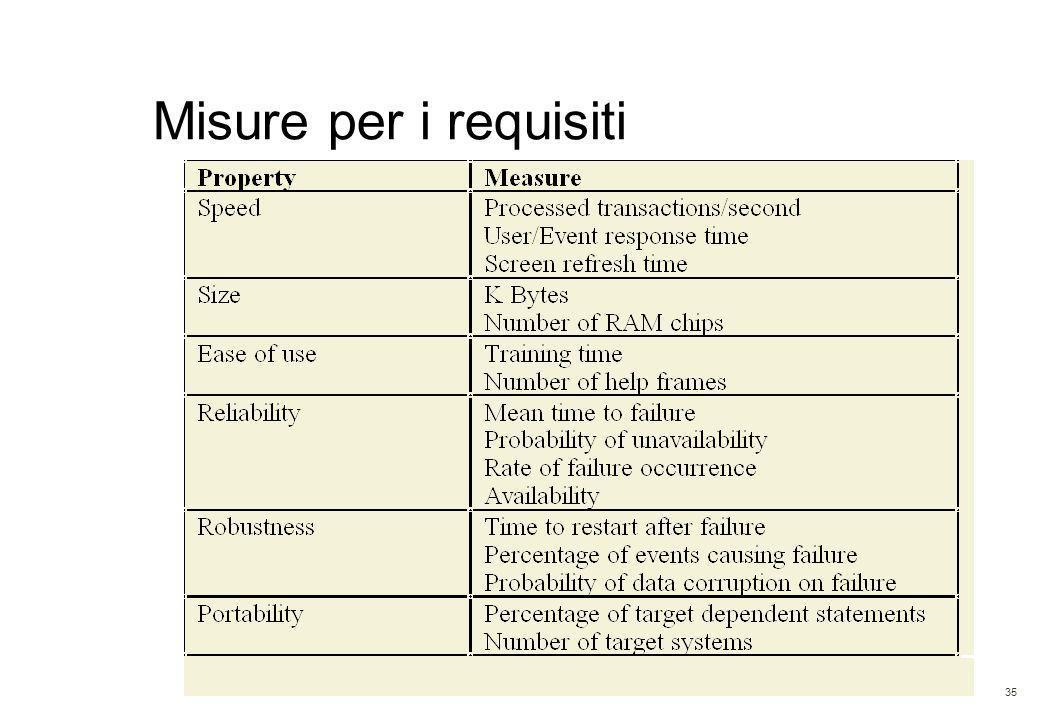 35 Misure per i requisiti