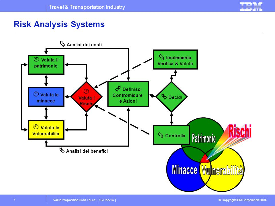 Travel & Transportation Industry © Copyright IBM Corporation 2004 Value Proposition Gioia Tauro | 15-Dec-14 |7 Risk Analysis Systems  Valuta il patri