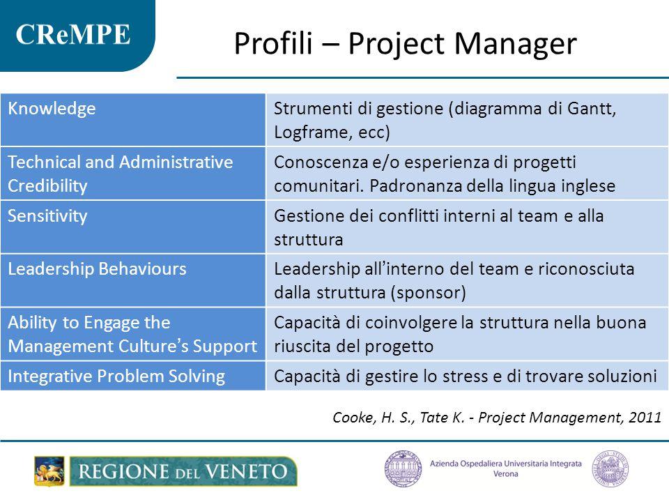 Profili – Project Manager KnowledgeStrumenti di gestione (diagramma di Gantt, Logframe, ecc) Technical and Administrative Credibility Conoscenza e/o e