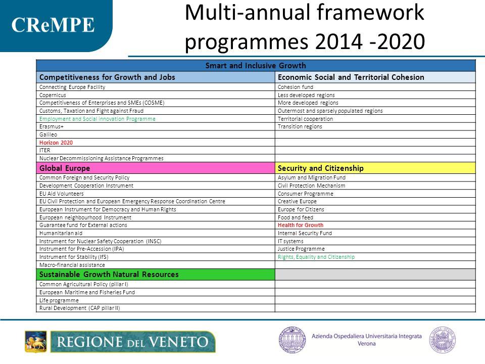 Multi-annual Financial Framework 2014 – 2020 Multiannual financial framework 2014-2020 and EU budget 2014 – DG Budget 2013 - ISBN: 978-92-79-34348-3 € 960 billion