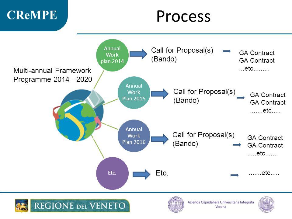 Process Annual Work plan 2014 Annual Work Plan 2015 Annual Work Plan 2016 Etc.