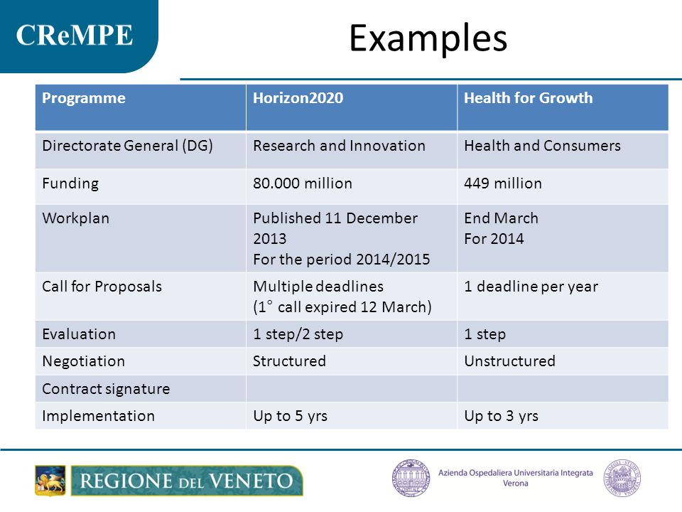Examples ProgrammeHorizon2020Health for Growth Directorate General (DG)Research and InnovationHealth and Consumers Funding80.000 million449 million WorkplanPublished 11 December 2013 For the period 2014/2015 End March For 2014 Call for ProposalsMultiple deadlines (1° call expired 12 March) 1 deadline per year Evaluation1 step/2 step1 step NegotiationStructuredUnstructured Contract signature ImplementationUp to 5 yrsUp to 3 yrs