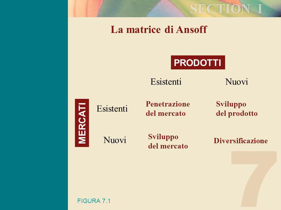 7 La matrice di Ansoff MERCATI PRODOTTI Esistenti Nuovi EsistentiNuovi Penetrazione del mercato Sviluppo del mercato Sviluppo del prodotto Diversificazione FIGURA 7.1