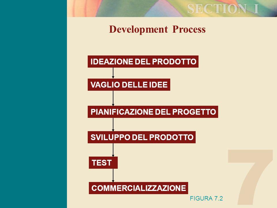 7 Development Process IDEAZIONE DEL PRODOTTO PIANIFICAZIONE DEL PROGETTO SVILUPPO DEL PRODOTTO TEST COMMERCIALIZZAZIONE FIGURA 7.2 VAGLIO DELLE IDEE