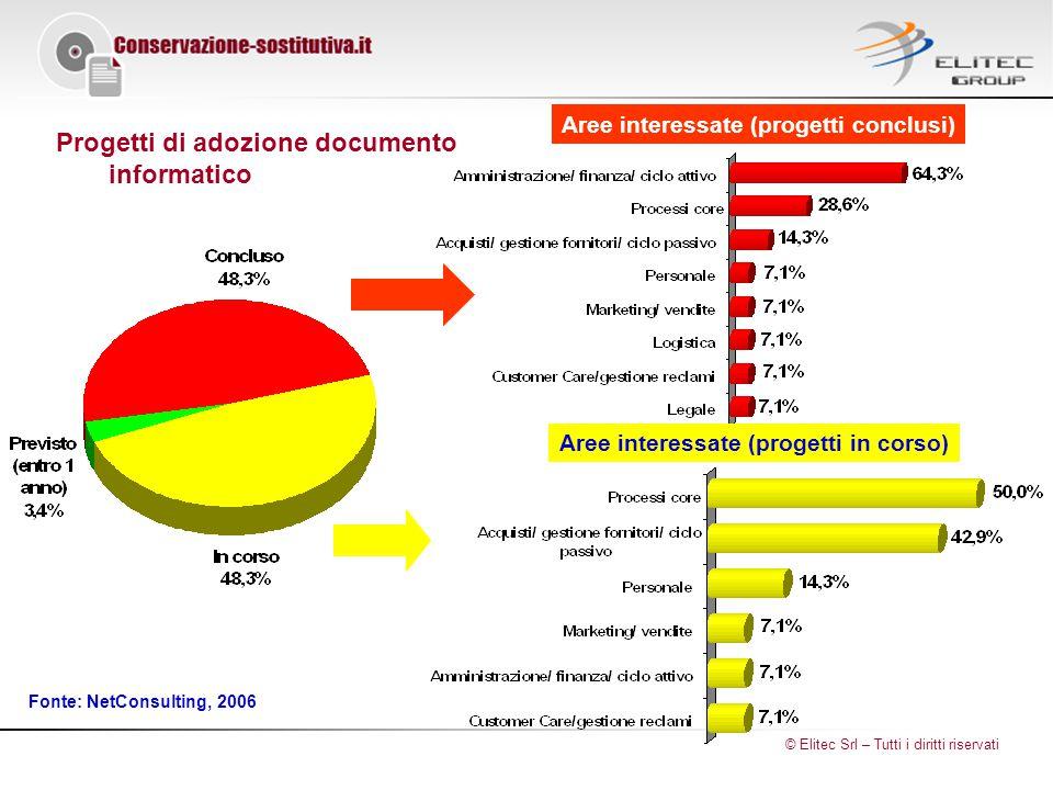 Progetti di adozione documento informatico Aree interessate (progetti conclusi) Aree interessate (progetti in corso) Fonte: NetConsulting, 2006 © Elitec Srl – Tutti i diritti riservati