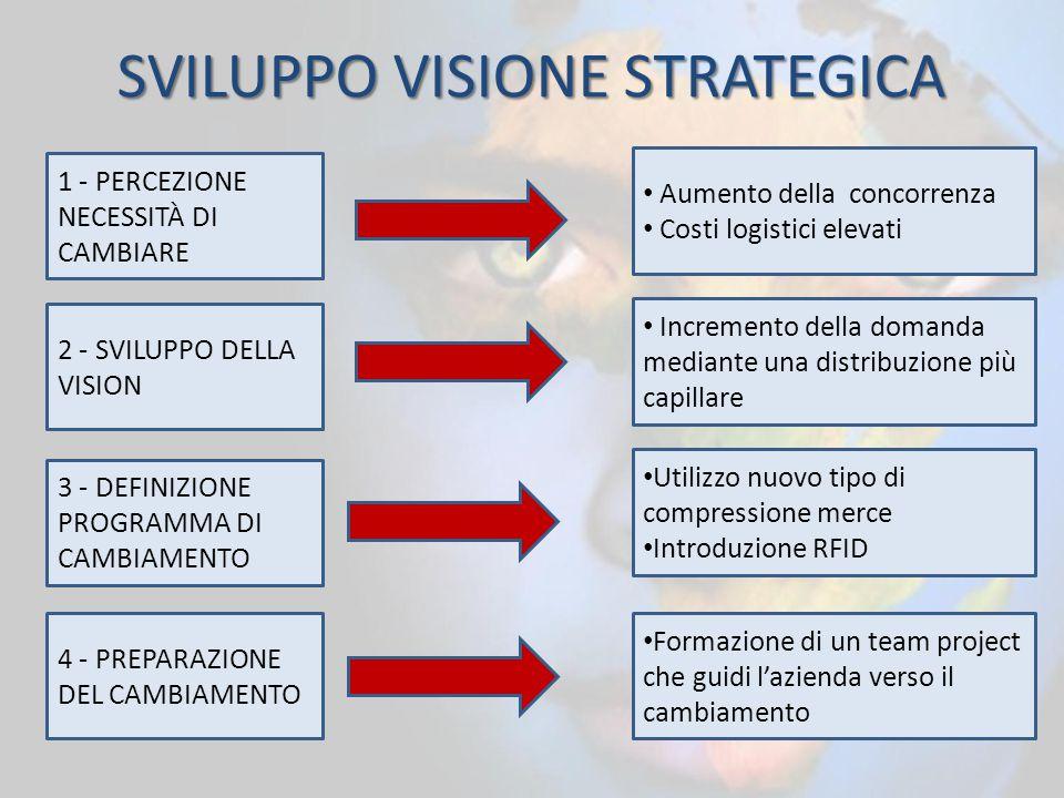 SVILUPPO VISIONE STRATEGICA 1 - PERCEZIONE NECESSITÀ DI CAMBIARE Aumento della concorrenza Costi logistici elevati 2 - SVILUPPO DELLA VISION Increment