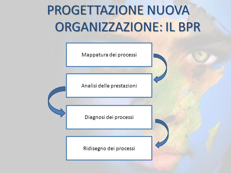 PROGETTAZIONE NUOVA ORGANIZZAZIONE: IL BPR Mappatura dei processi Ridisegno dei processi Analisi delle prestazioni Diagnosi dei processi