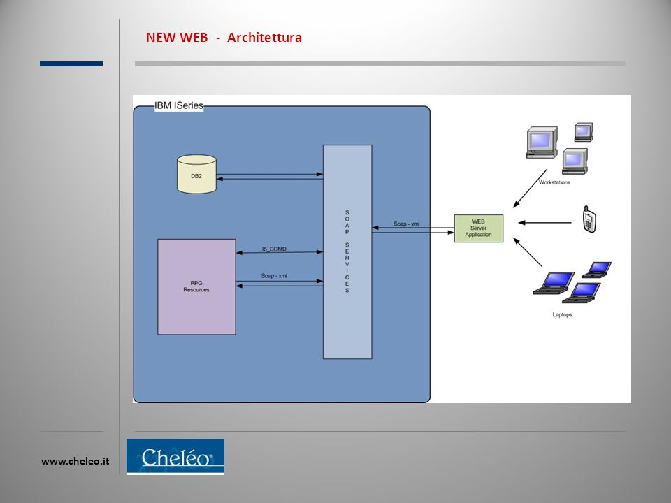 www.cheleo.it NEW WEB - Architettura