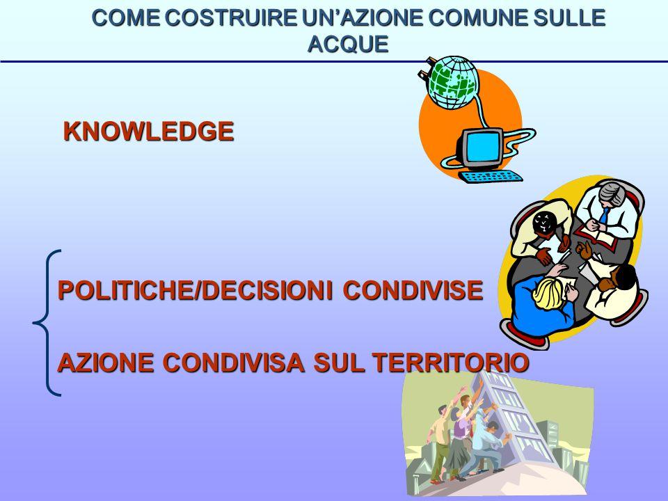 COME COSTRUIRE UN'AZIONE COMUNE SULLE ACQUE KNOWLEDGE POLITICHE/DECISIONI CONDIVISE AZIONE CONDIVISA SUL TERRITORIO