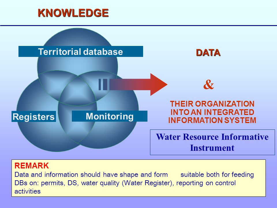 Registers Monitoring Territorial database DATA THEIR ORGANIZATION INTO AN INTEGRATED INFORMATION SYSTEM & KNOWLEDGE REMARK Data and information should have shape and formsuitable both for feeding DBs on: permits, DS, water quality (Water Register), reporting on control activities Water Resource Informative Instrument