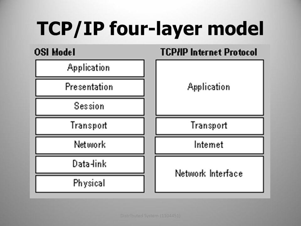 Distributed System (1104451)8 Protocols Application = HTTP, FTP, SMTP, NSF, Telnet, SSH, ECHO, … Presentation = SMB, NCP, … Session = SSH, NetBIOS, RPC, … Transport = TCP, UDP, … Network = IP, ICMP, IPX Data link = Ethernet, Token Ring, ISDN, … Physical = 100BASE-T, 1000BASE-T, 802.11