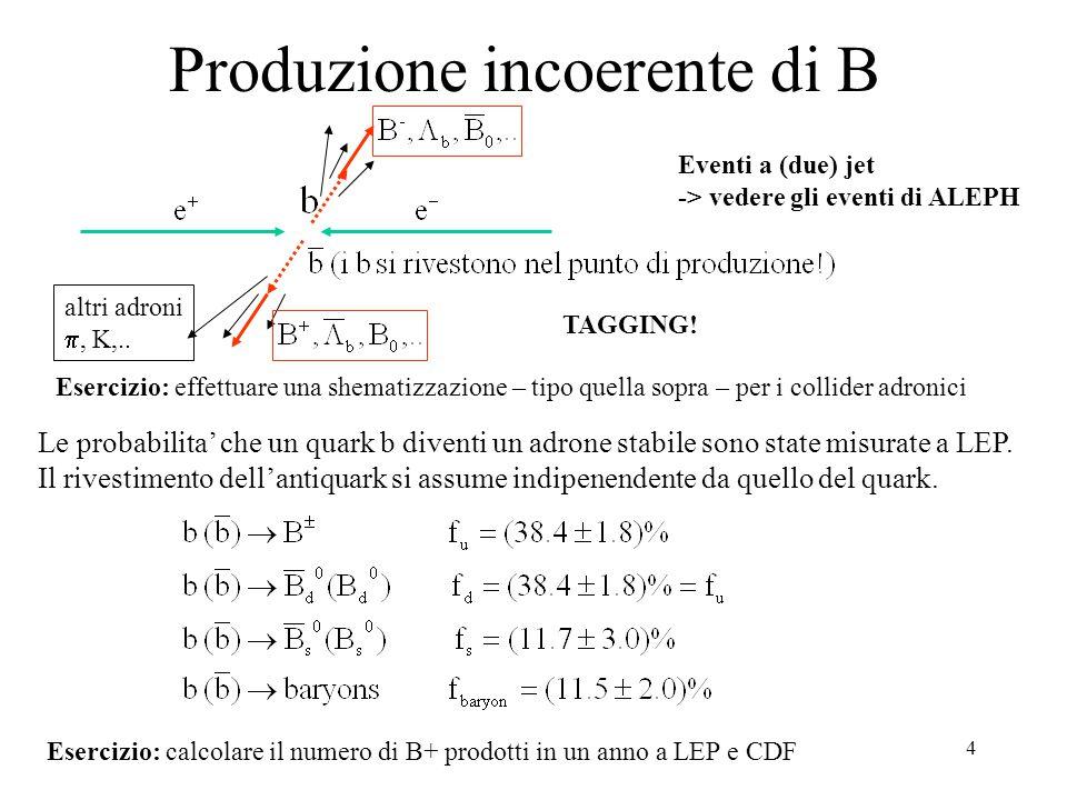 5 Produzione coerente di B neutri alla Y 4S Si produce una coppia di bosoni nel decadimento di una risonanza 1  : Collider simmetrici (CLEO exp): i B sono praticamente fermi nel CM (k cm ~340MeV)=>  ~0.06 Collider asimmetrici (BABAR, BELLE exp): i B si muovono quasi paralleli ai fasci (E lab ~6.05GeV)*=>  ~0.56* (*) dato di BABAR (PEP2) Nota: BELLE (KEK2) usa 3.5+8.0 GeV