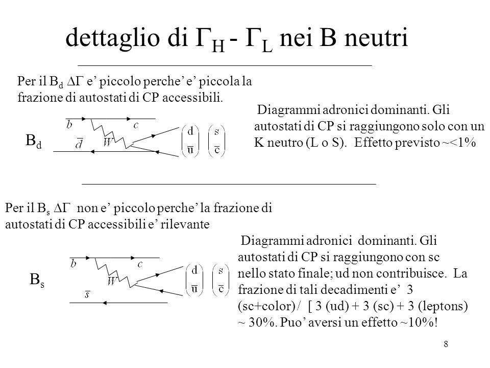 8 dettaglio di  H -  L nei B neutri Per il B d  e' piccolo perche' e' piccola la frazione di autostati di CP accessibili.