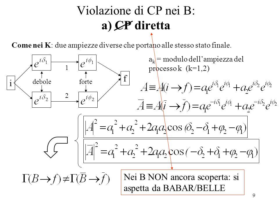 10 Violazione di CP nei B: a) CP diretta - esempio Esempio che stiamo studiando in BABAR ( e in BELLE): B-> DK.