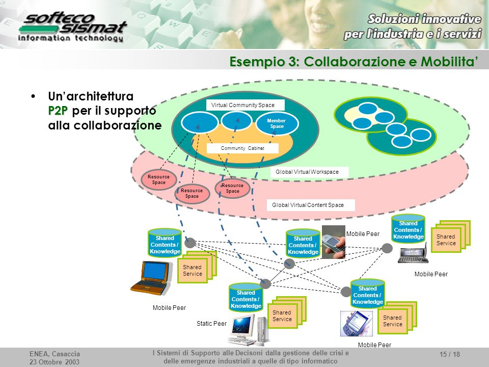 ENEA, Casaccia 23 Ottobre 2003 I Sistemi di Supporto alle Decisoni dalla gestione delle crisi e delle emergenze industriali a quelle di tipo informatico 15 / 18 Esempio 3: Collaborazione e Mobilita' Mobile Peer Global Virtual Content Space Global Virtual Workspace Member Space Shared Contents / Knowledge Shared Service Shared Contents / Knowledge Shared Service Shared Service Shared Contents / Knowledge Shared Service Shared Contents / Knowledge Shared Contents / Knowledge Mobile Peer Static Peer Virtual Community Space Resource Space Community Cabinet P2P Un'architettura P2P per il supporto alla collaborazione