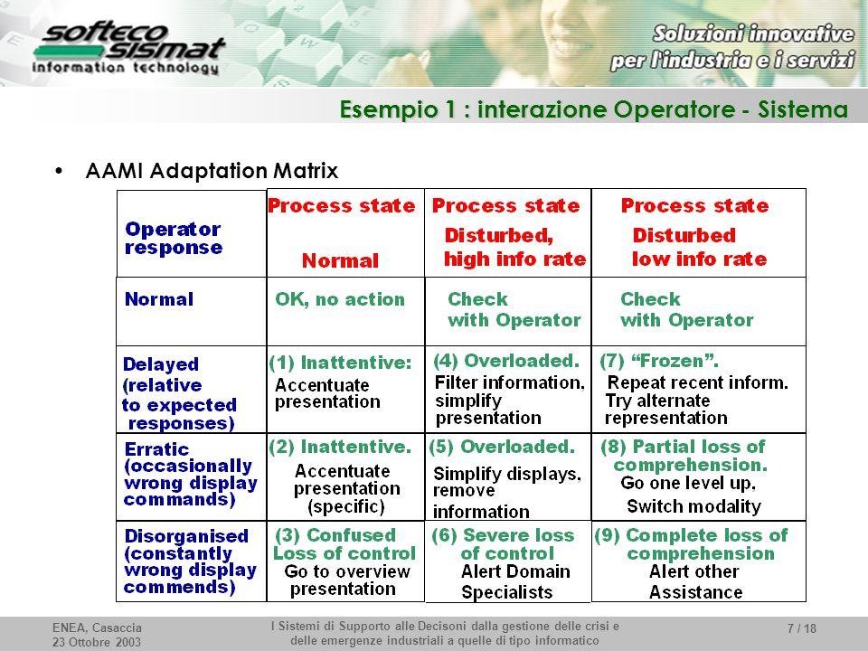 ENEA, Casaccia 23 Ottobre 2003 I Sistemi di Supporto alle Decisoni dalla gestione delle crisi e delle emergenze industriali a quelle di tipo informatico 7 / 18 Esempio 1 : interazione Operatore - Sistema AAMI Adaptation Matrix