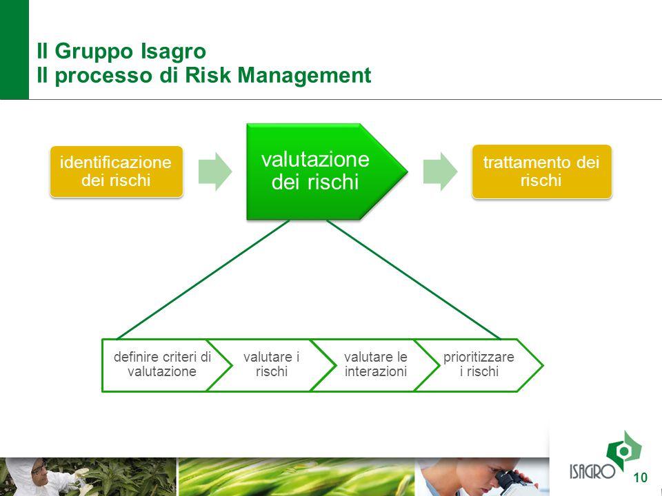 Il Gruppo Isagro Il processo di Risk Management 10 identificazione dei rischi valutazione dei rischi trattamento dei rischi definire criteri di valuta