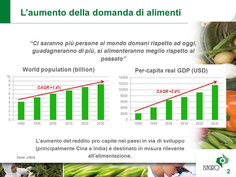 """L'aumento della domanda di alimenti """"Ci saranno più persone al mondo domani rispetto ad oggi, guadagneranno di più, si alimenteranno meglio rispetto a"""