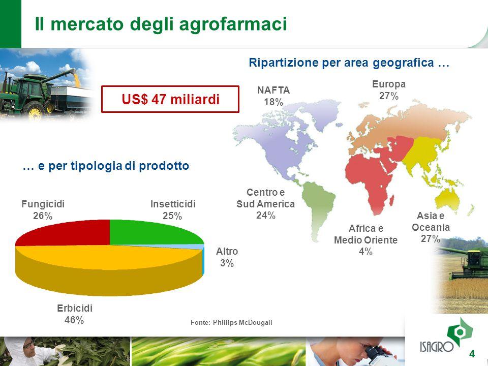 Fonte: Phillips McDougall Centro e Sud America 24% Europa 27% NAFTA 18% Africa e Medio Oriente 4% Erbicidi 46% Altro 3% Insetticidi 25% Fungicidi 26%