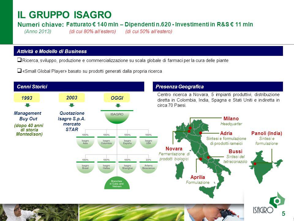 IL GRUPPO ISAGRO Numeri chiave: Fatturato € 140 mln – Dipendenti n.620 - Investimenti in R&S € 11 mln (Anno 2013) (di cui 80% all'estero) (di cui 50%