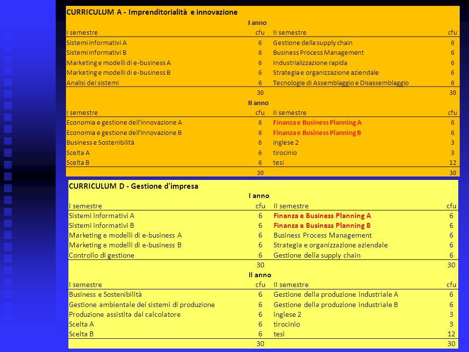 CURRICULUM A - Imprenditorialità e innovazione I anno I semestrecfuII semestrecfu Sistemi informativi A6Gestione della supply chain6 Sistemi informati