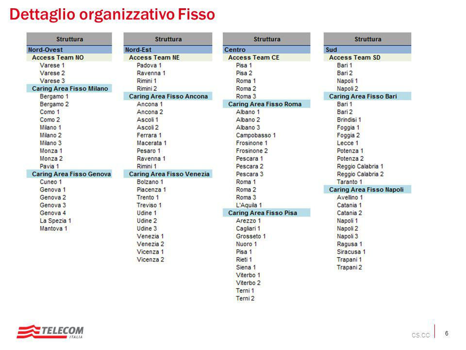 6 Dettaglio organizzativo Fisso CS.CC