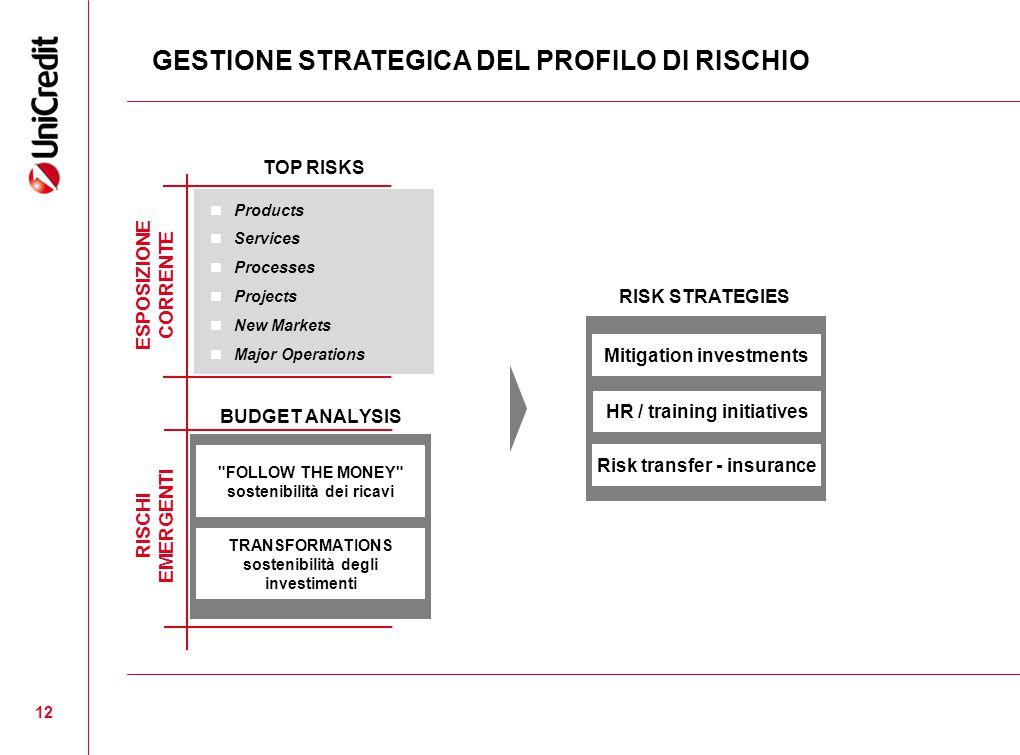 12 GESTIONE STRATEGICA DEL PROFILO DI RISCHIO TOP RISKS Products Services Processes Projects New Markets Major Operations ESPOSIZIONE CORRENTE RISCHI