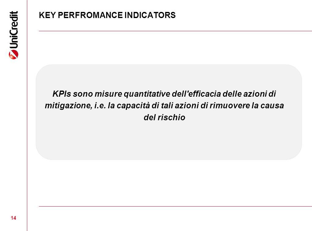 14 KEY PERFROMANCE INDICATORS KPIs sono misure quantitative dell'efficacia delle azioni di mitigazione, i.e. la capacità di tali azioni di rimuovere l
