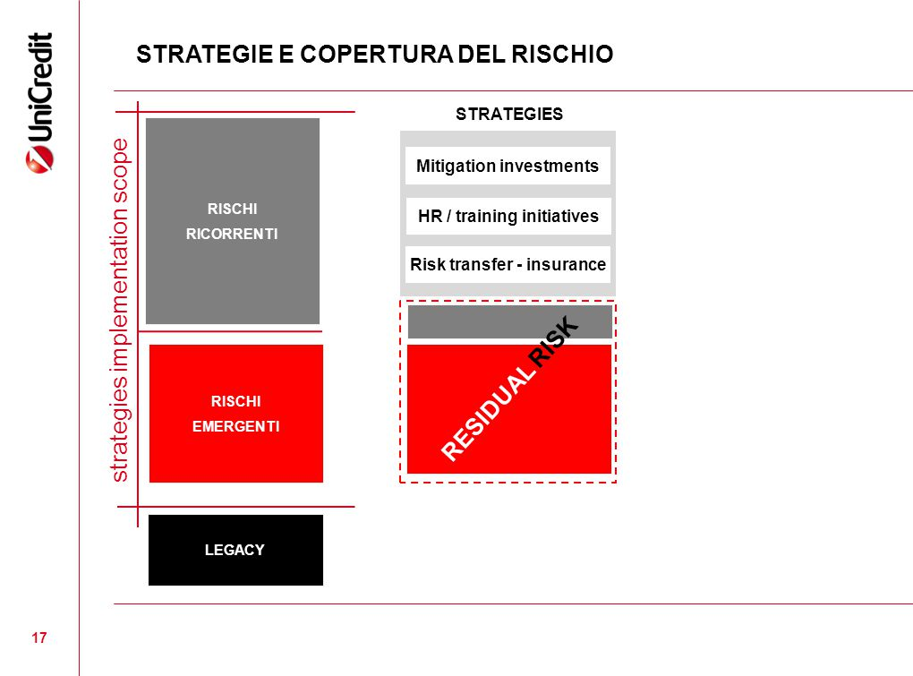 17 STRATEGIE E COPERTURA DEL RISCHIO LEGACY RISCHI RICORRENTI RISCHI EMERGENTI STRATEGIES strategies implementation scope RESIDUAL RISK Mitigation investments HR / training initiatives Risk transfer - insurance