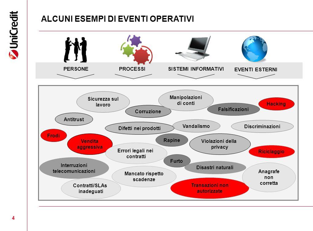 15 Rischio operativo: elementi di base Sfide: l approccio forwardlooking Governance e ciclo di budget