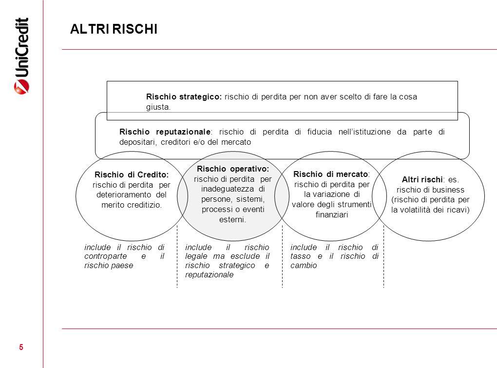 5 Rischio strategico: rischio di perdita per non aver scelto di fare la cosa giusta. Rischio reputazionale: rischio di perdita di fiducia nell'istituz