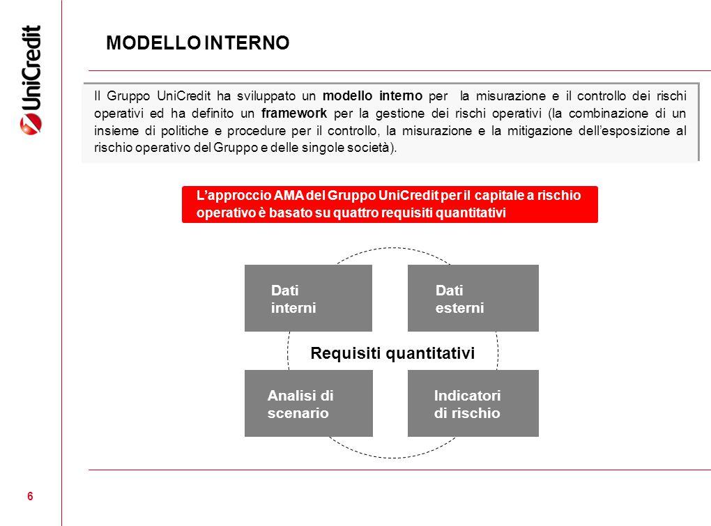 6 Analisi di scenario Indicatori di rischio Dati interni Requisiti quantitativi Dati esterni MODELLO INTERNO L'approccio AMA del Gruppo UniCredit per