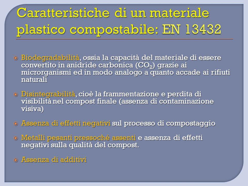  Biodegradabilità, ossia la capacità del materiale di essere convertito in anidride carbonica (CO 2 ) grazie ai microrganismi ed in modo analogo a qu