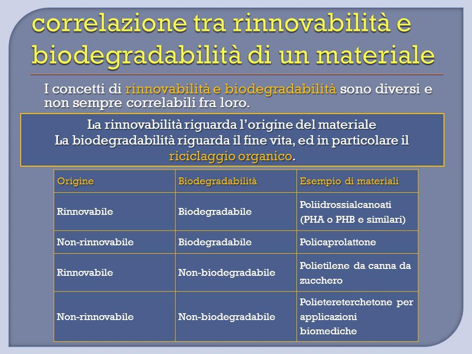 I concetti di rinnovabilità e biodegradabilità sono diversi e non sempre correlabili fra loro. OrigineBiodegradabilità Esempio di materiali Rinnovabil