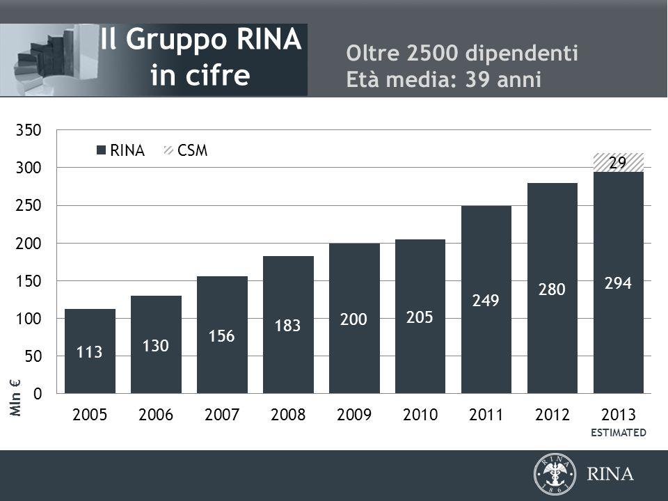 3 Il Gruppo RINA in cifre Oltre 2500 dipendenti Età media: 39 anni Mln € ESTIMATED