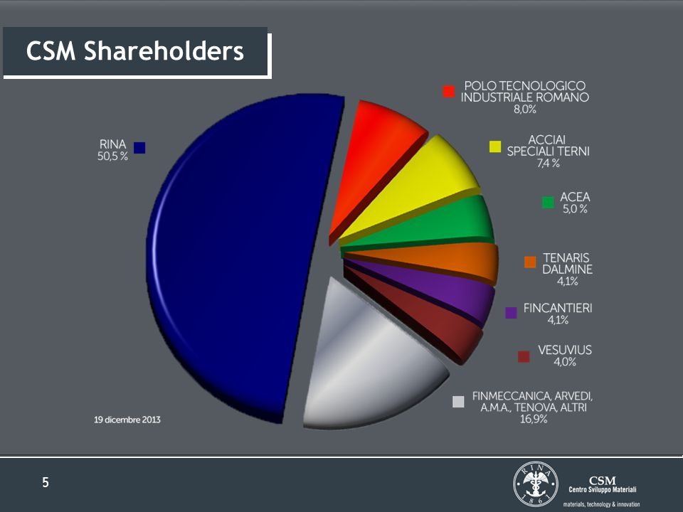 5 CSM Shareholders