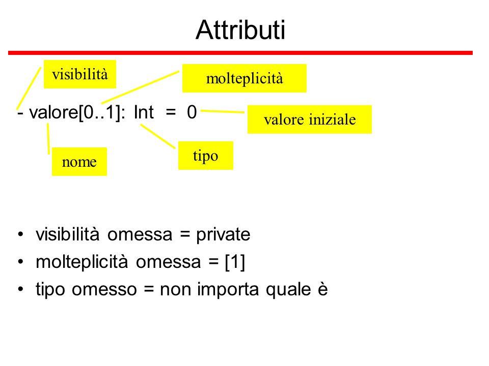 Attributi - valore[0..1]: Int = 0 nome visibilità tipo valore iniziale molteplicità visibilità omessa = private molteplicità omessa = [1] tipo omesso