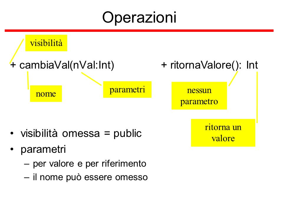 Operazioni + cambiaVal(nVal:Int) nome visibilità parametri visibilità omessa = public parametri –per valore e per riferimento –il nome può essere omes