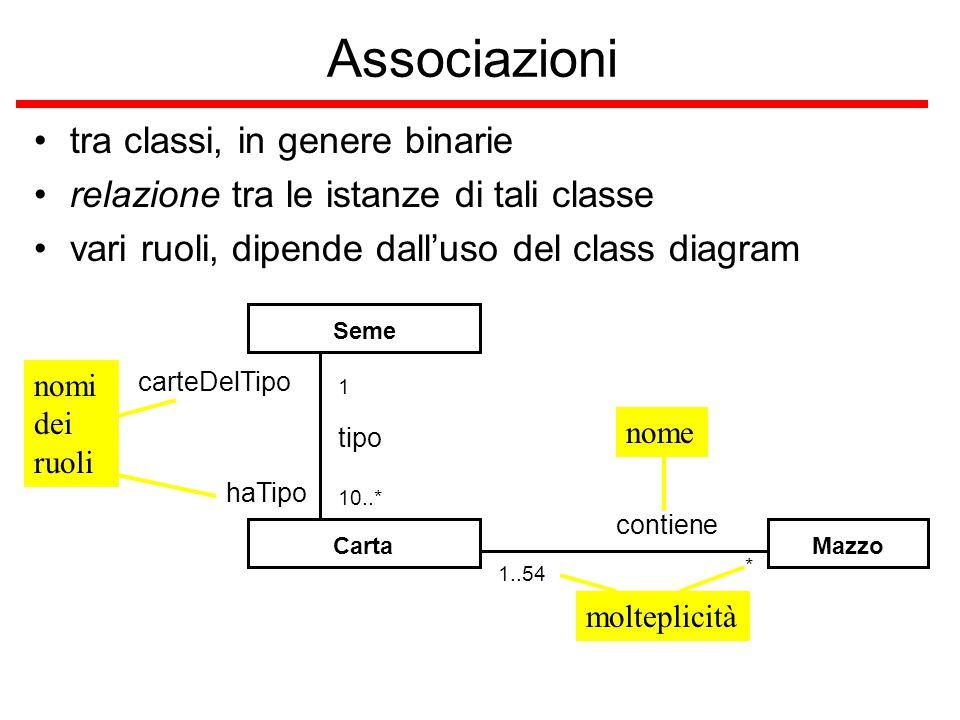 Associazioni tra classi, in genere binarie relazione tra le istanze di tali classe vari ruoli, dipende dall'uso del class diagram Carta Seme Mazzo nom