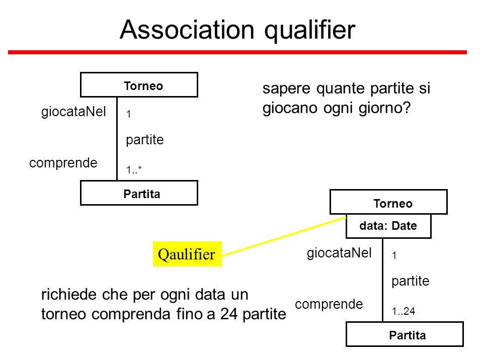 Association qualifier Partita Torneo partite 1..* 1 giocataNel comprende sapere quante partite si giocano ogni giorno? Partita Torneo partite 1..24 1