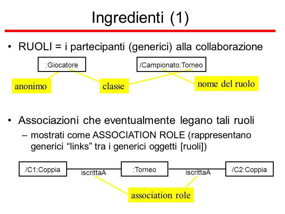 classe nome del ruoloanonimo Ingredienti (1) RUOLI = i partecipanti (generici) alla collaborazione :Giocatore/Campionato:Torneo Associazioni che event