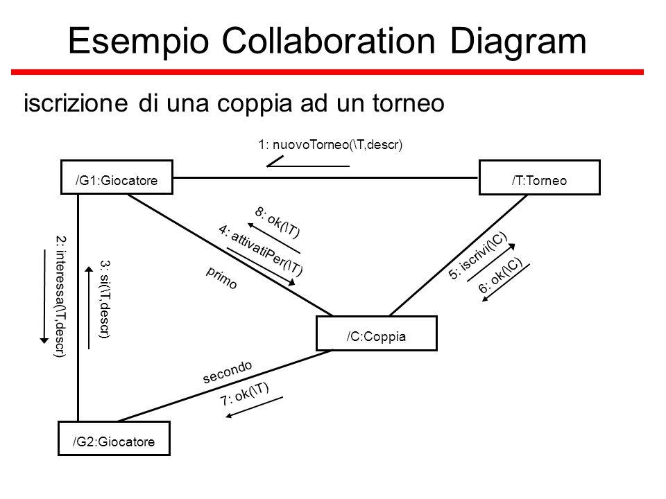 Esempio Collaboration Diagram iscrizione di una coppia ad un torneo /G1:Giocatore/T:Torneo 1: nuovoTorneo(\T,descr) /G2:Giocatore/C:Coppia primo secon