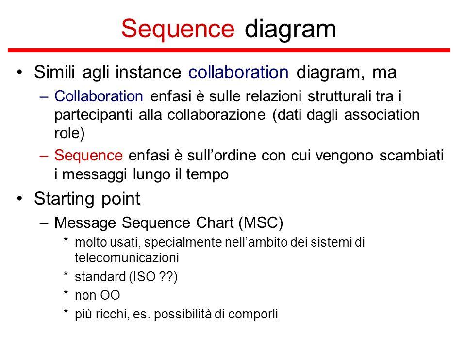 Sequence diagram Simili agli instance collaboration diagram, ma –Collaboration enfasi è sulle relazioni strutturali tra i partecipanti alla collaboraz