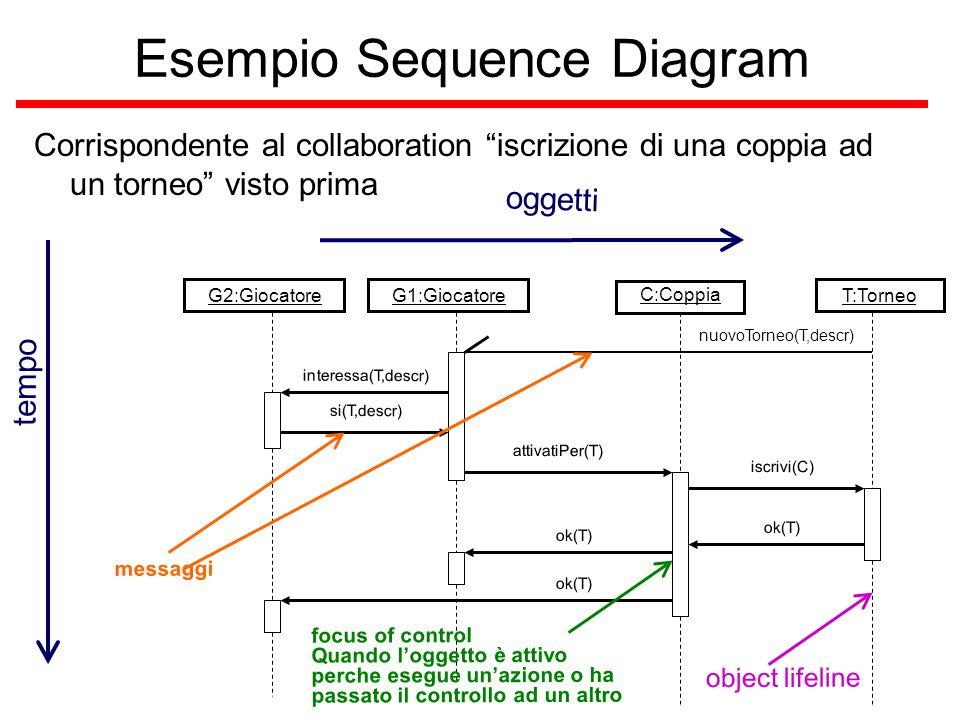 """nuovoTorneo(T,descr) interessa(T,descr) si(T,descr) attivatiPer(T) iscrivi(C) ok(T) Esempio Sequence Diagram Corrispondente al collaboration """"iscrizio"""